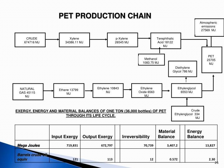 PET PRODUCTION CHAIN