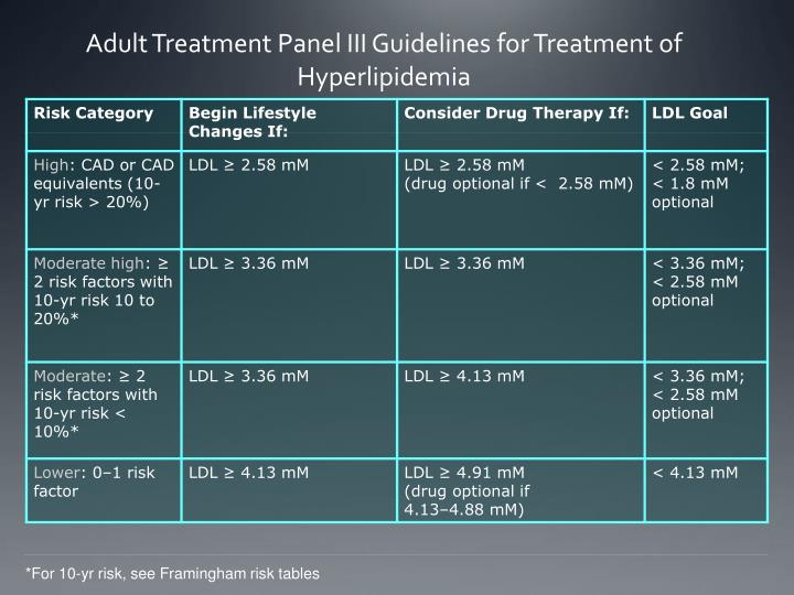 Adult Treatment Panel III Guidelines for Treatment of Hyperlipidemia
