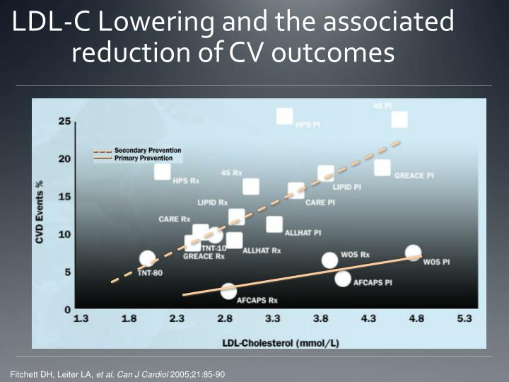 LDL-C Lowering and the associated