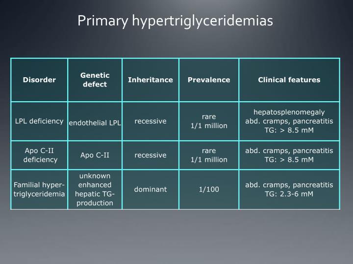 Primary hypertriglyceridemias