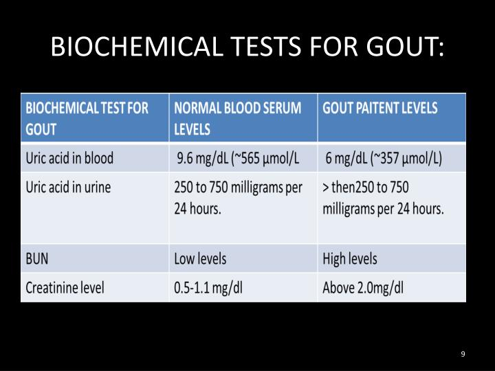 BIOCHEMICAL TESTS FOR GOUT: