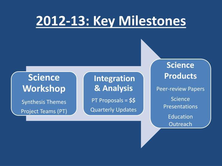 2012-13: Key Milestones