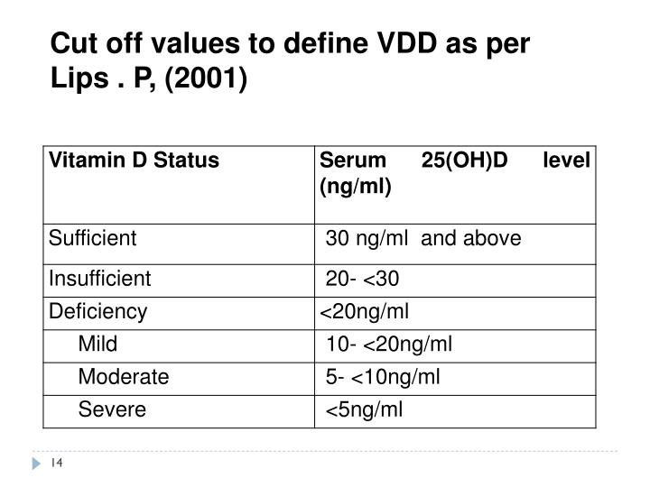 Cut off values to define VDD as per Lips . P, (2001)