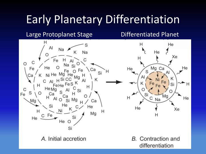 Early Planetary Differentiation