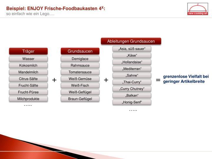 Beispiel: ENJOY Frische-Foodbaukasten 4