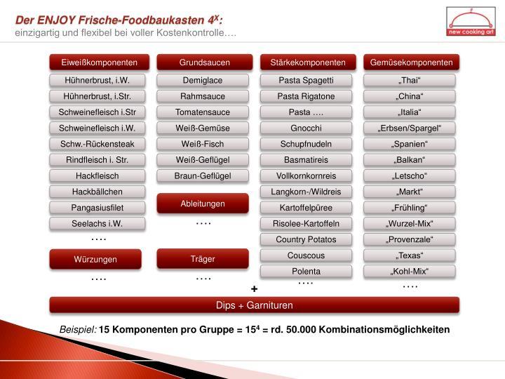 Der ENJOY Frische-Foodbaukasten 4