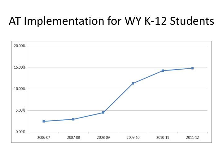 AT Implementation for WY K-12 Students