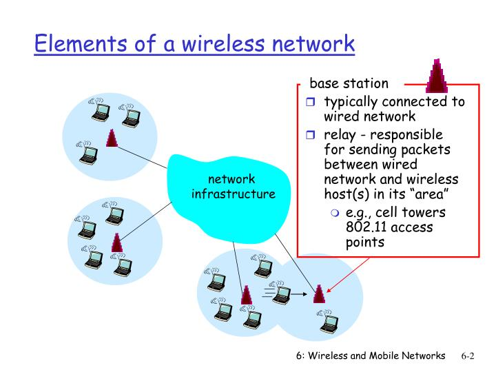 Elements of a wireless network1