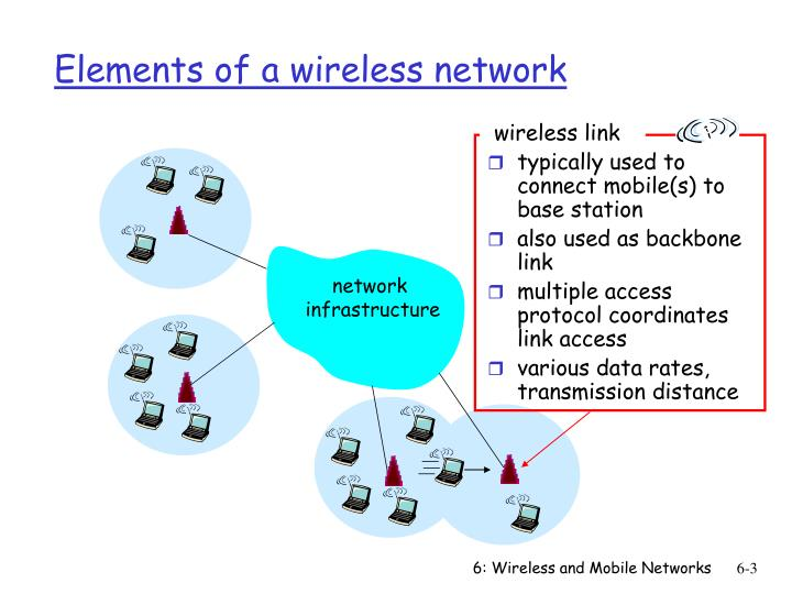 Elements of a wireless network2