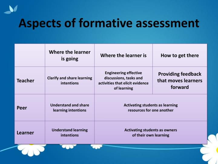 Aspects of formative assessment