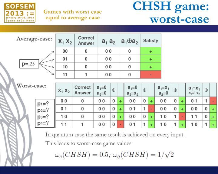 CHSH game