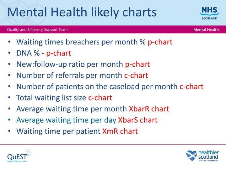 Mental Health likely charts