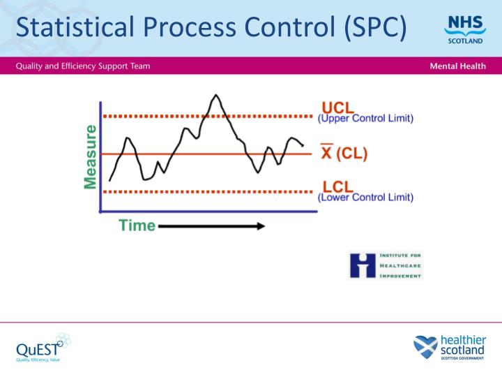 Statistical Process Control (
