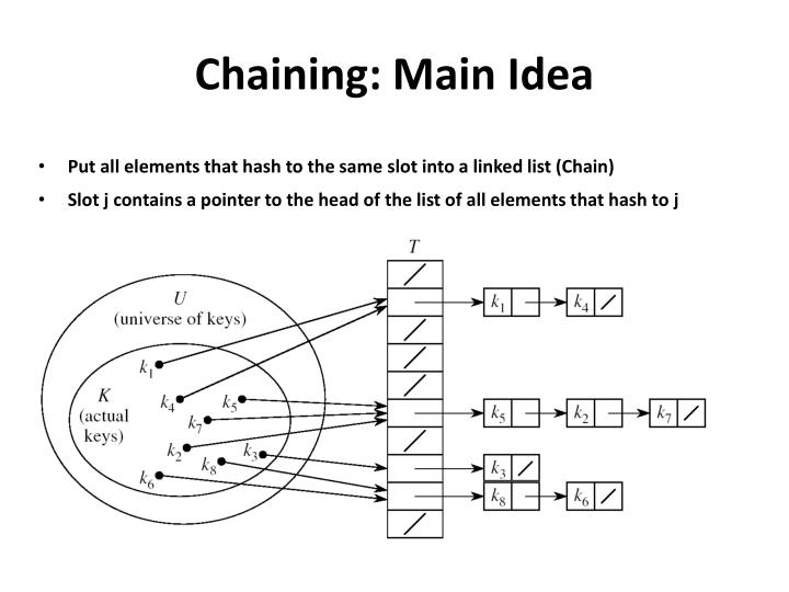 Chaining: Main Idea