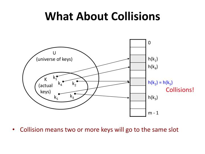 What About Collisions