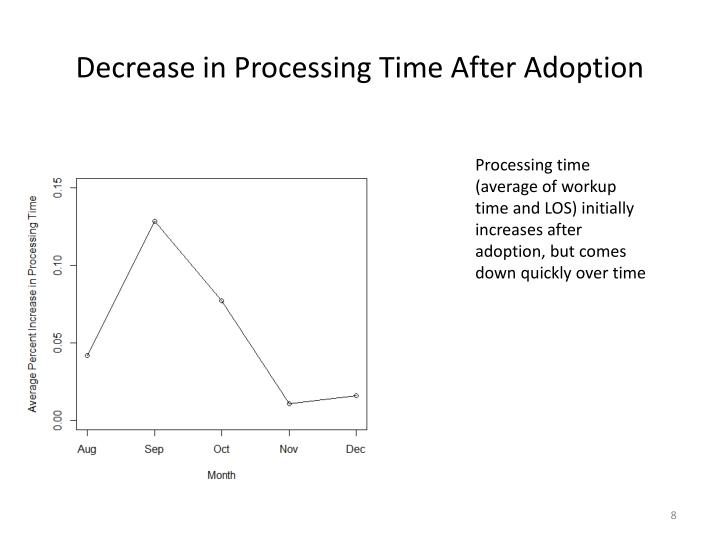 Decrease in Processing Time After Adoption
