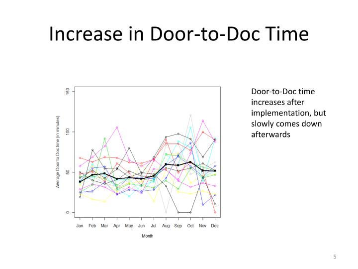 Increase in Door-to-Doc Time