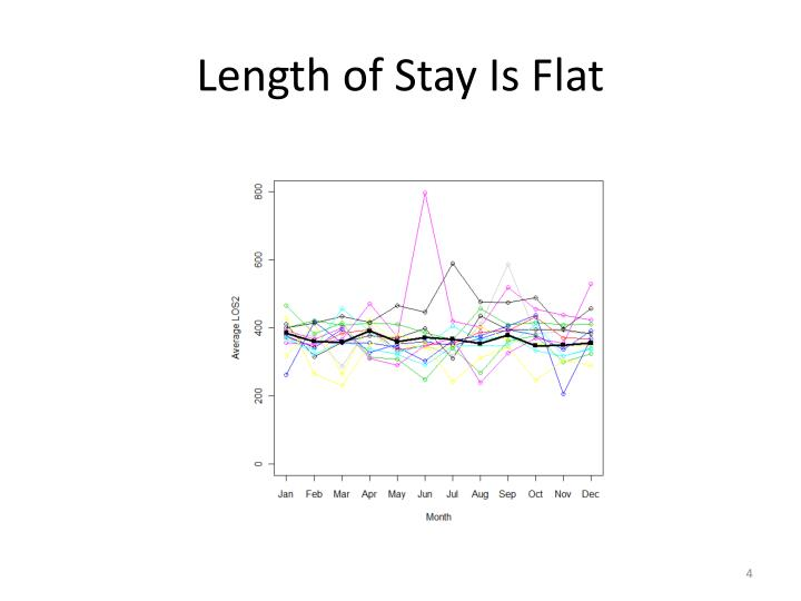 Length of Stay Is Flat