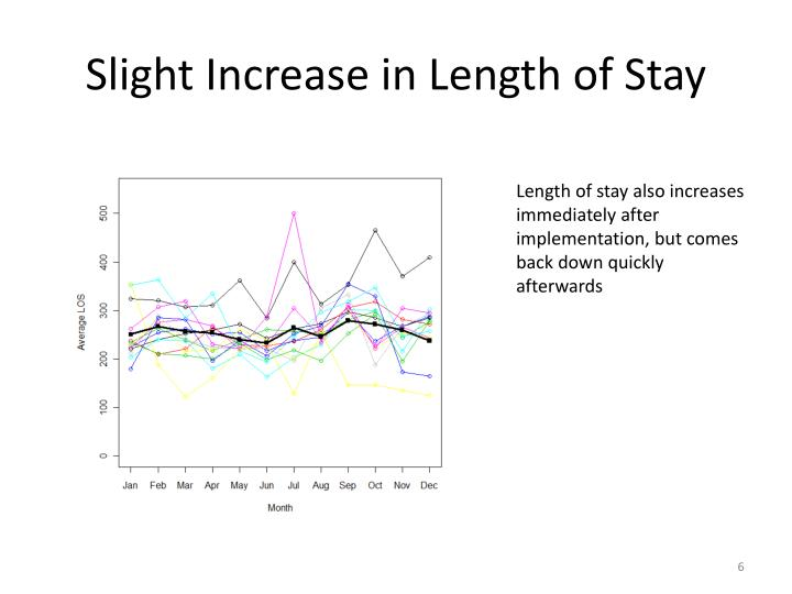 Slight Increase in Length of Stay