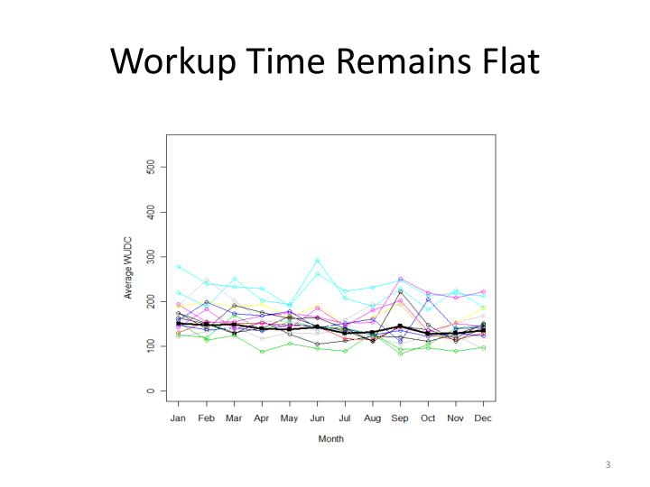 Workup Time Remains Flat