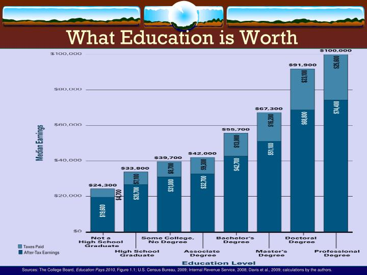 What education is worth