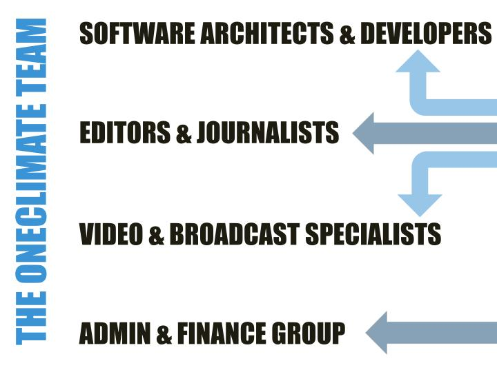 SOFTWARE ARCHITECTS & DEVELOPERS