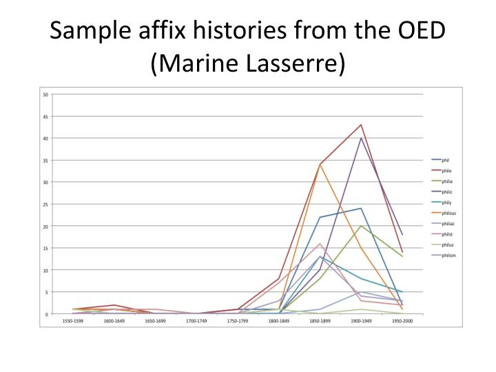Sample affix histories from the