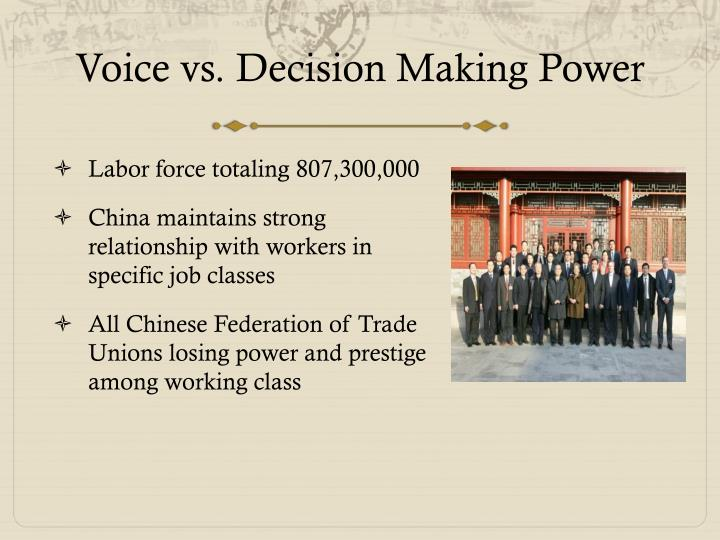Voice vs decision making power