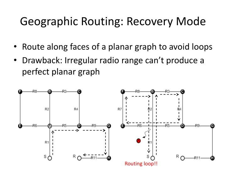 Geographic Routing: Recovery Mode