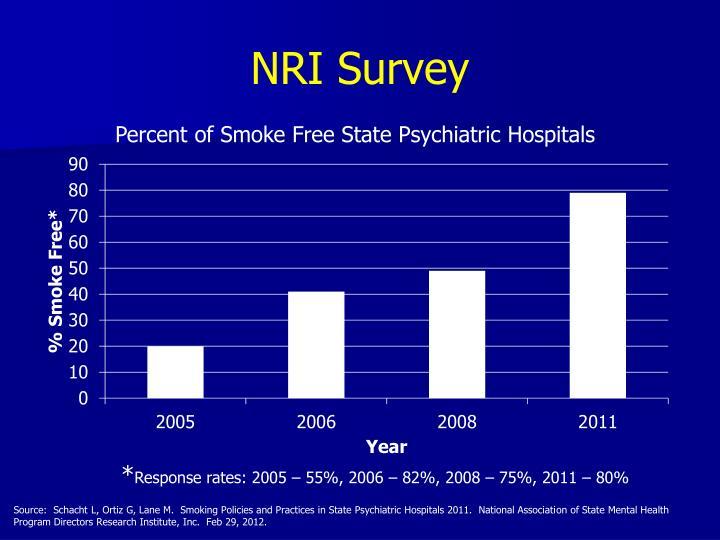 NRI Survey
