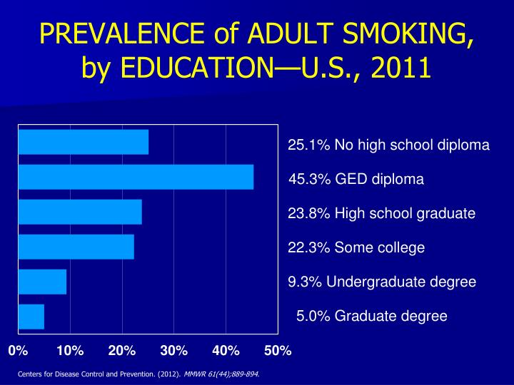 PREVALENCE of ADULT SMOKING,