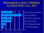 prevalence of adult smoking by education u s 2011