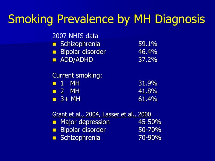 Smoking Prevalence by MH Diagnosis