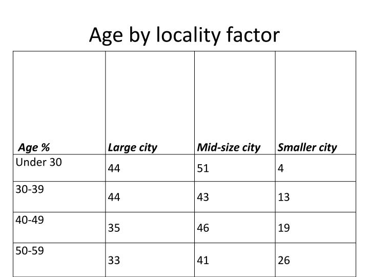 Age by locality factor