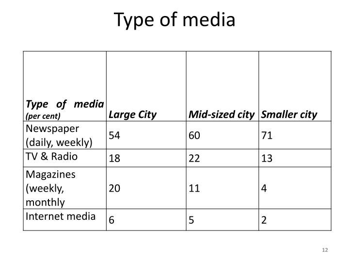 Type of media