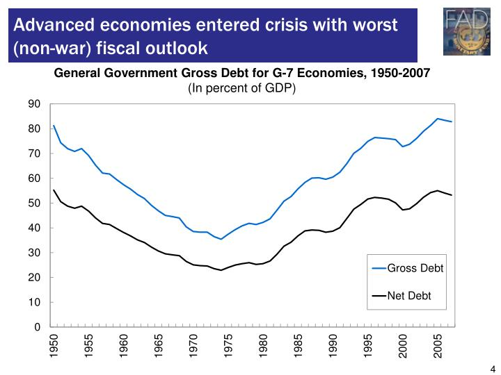 Advanced economies entered crisis with worst (non-war) fiscal outlook