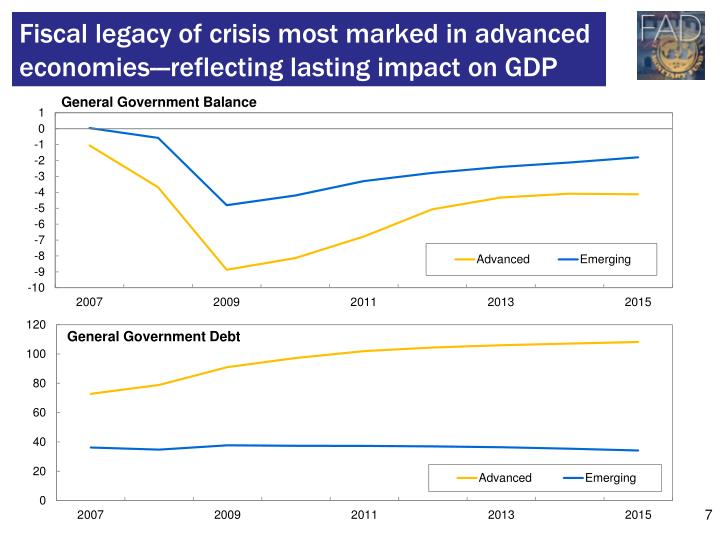 Fiscal legacy of crisis most marked in advanced economies---reflecting lasting impact on GDP