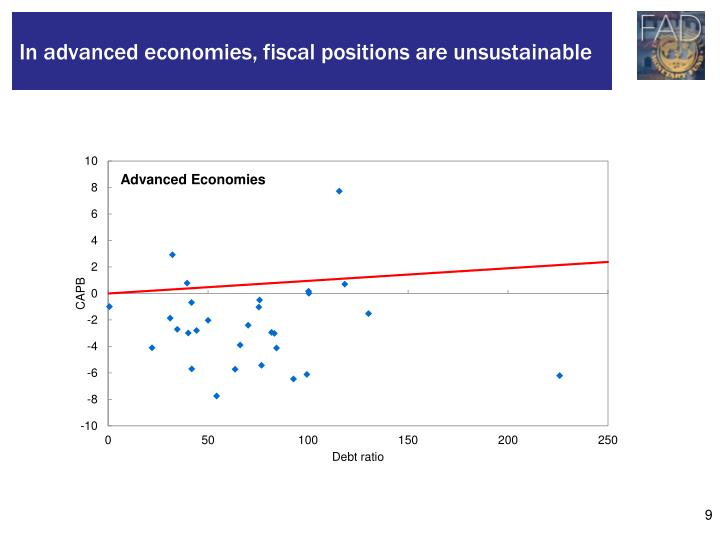 In advanced economies, fiscal