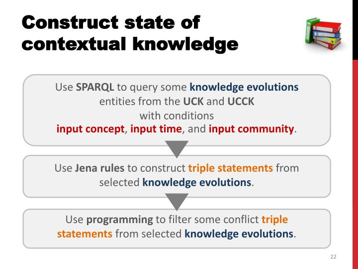Construct state of contextual knowledge
