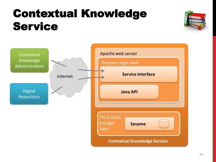Contextual Knowledge Service