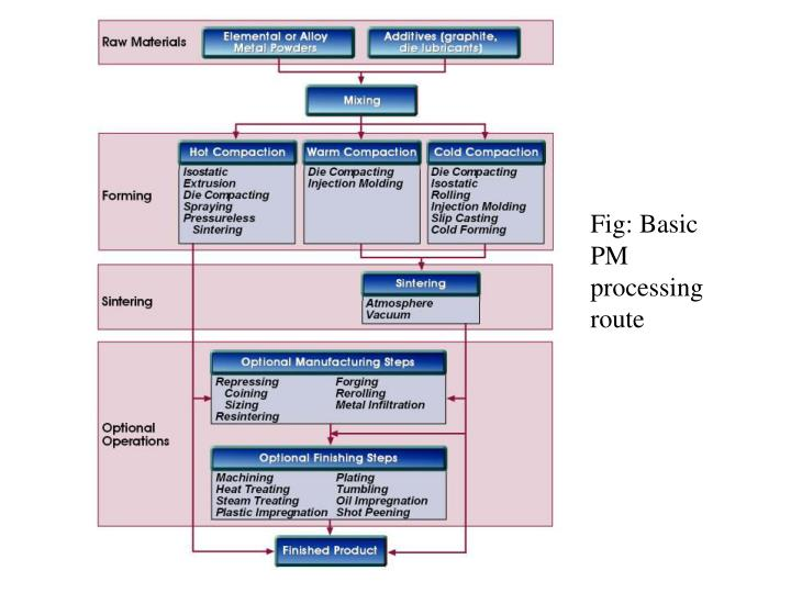 Fig: Basic PM processing route