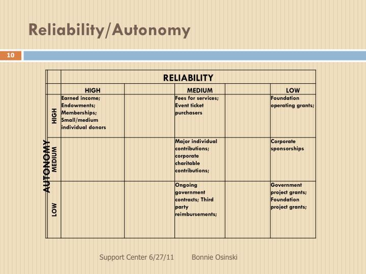Reliability/Autonomy