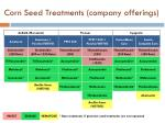 corn seed treatments company offerings