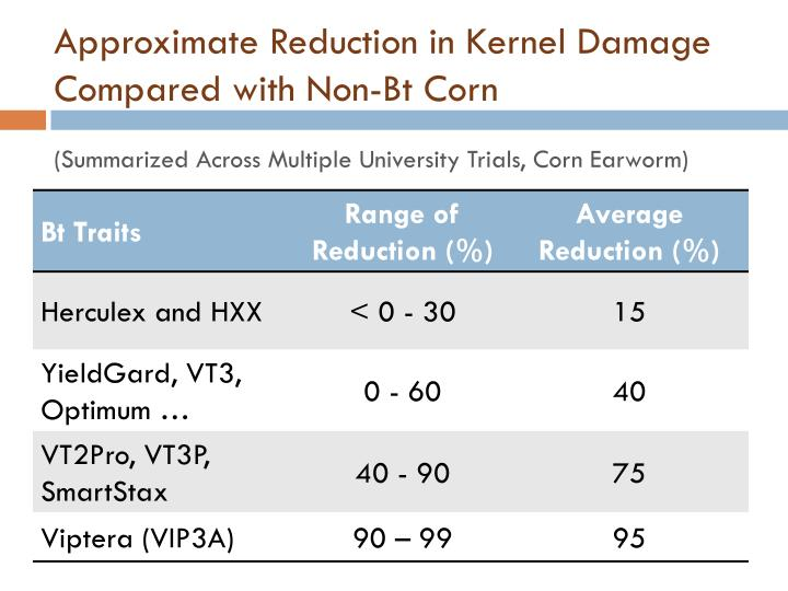 Approximate Reduction in Kernel Damage Compared with Non-