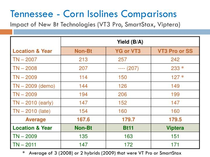 Tennessee - Corn Isolines Comparisons