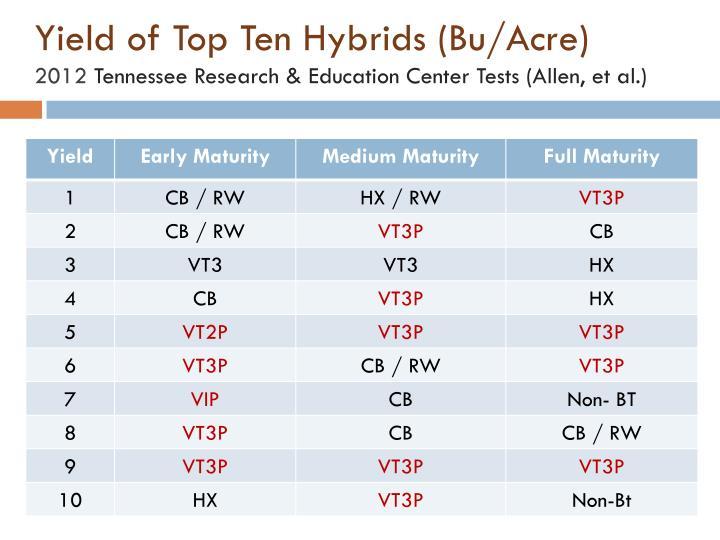 Yield of Top Ten Hybrids (Bu/Acre)