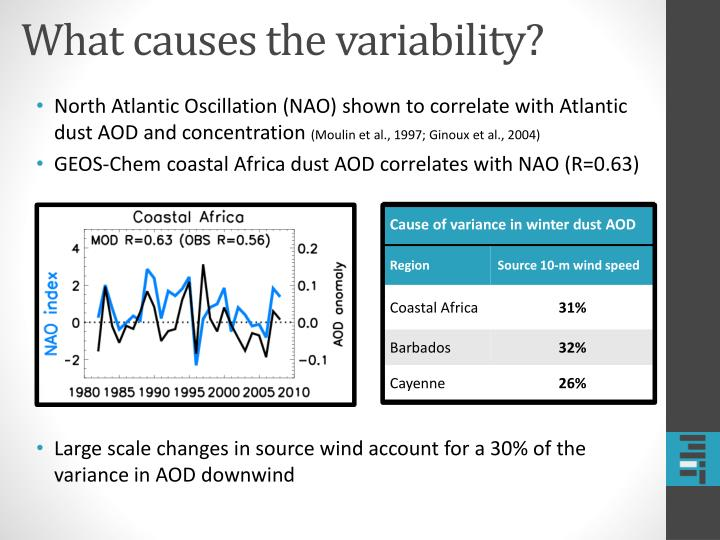What causes the variability?