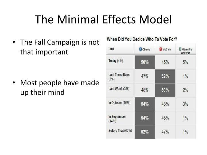 The Minimal Effects Model