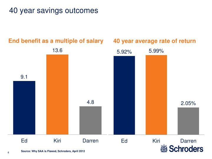 40 year savings outcomes