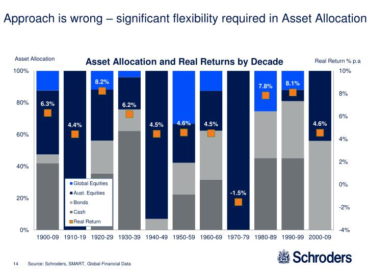 Approach is wrong – significant flexibility required in Asset Allocation